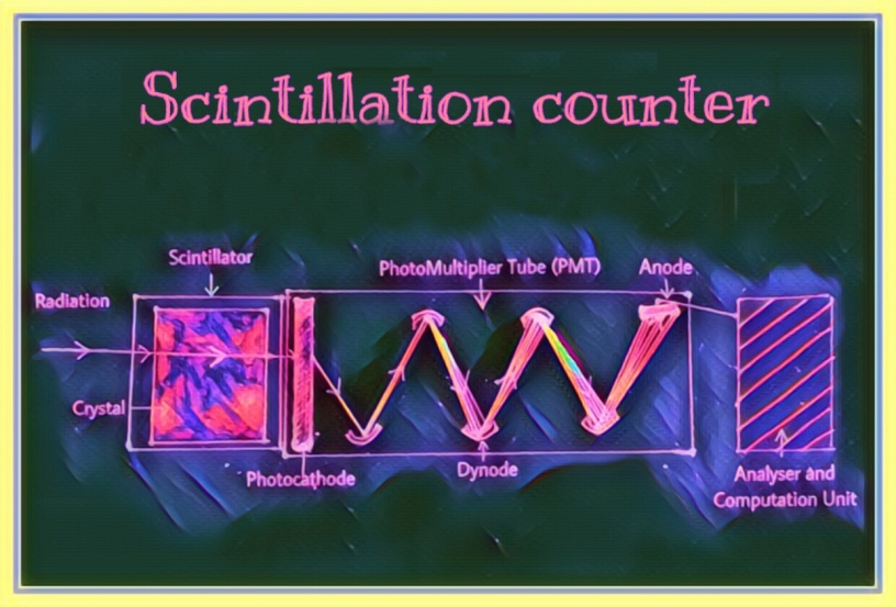 Solid Scintillation counter The Biotech Notes