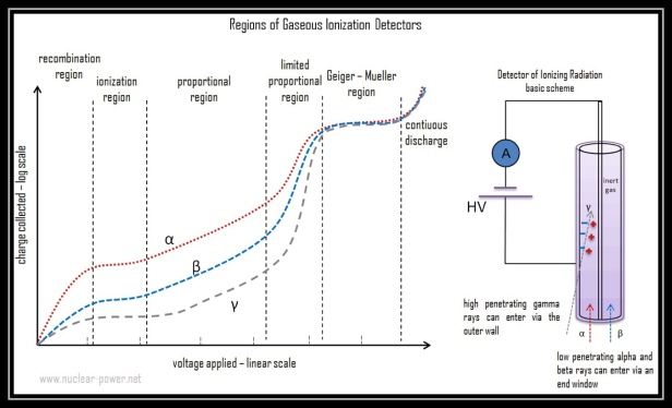 Ionisation By radiation