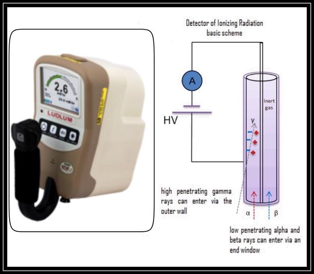 Ionisation chamber radioactivity