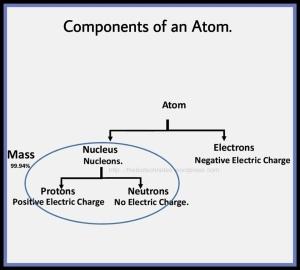 Atom composition proton neutron electron nucleus