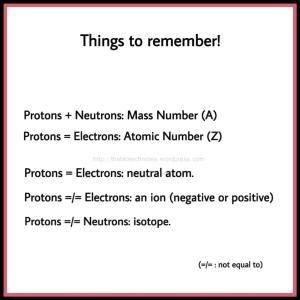 Neutron proton ion electron isotope