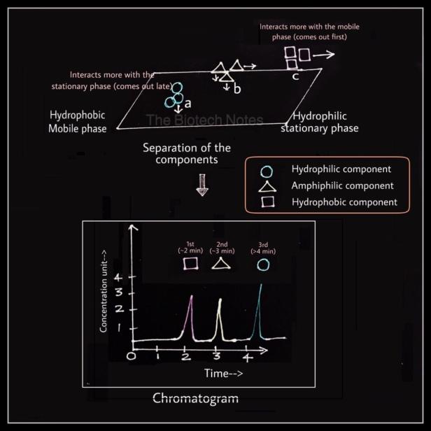 Chromatography separation chromatogram